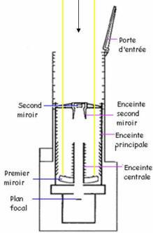 Le telescope hubble for Miroir cassegrain
